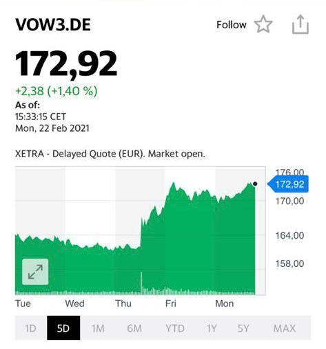 Идеи для инвестирования - Wolkswagen