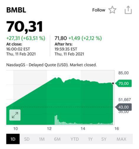 Котировки акций BMBL