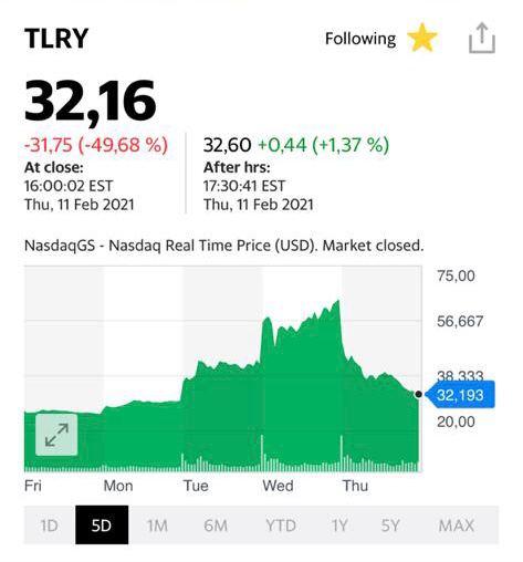 Котировки акций Tilray (TLRY)