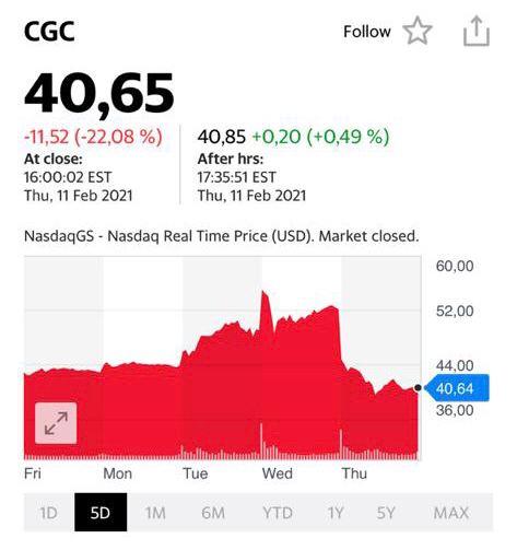 Котировки акций CGC
