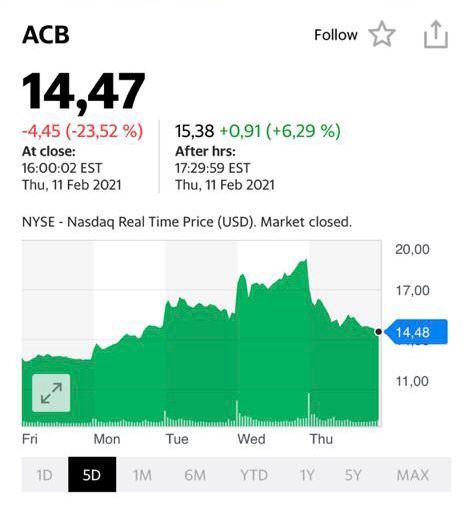 Котировки акций ACB