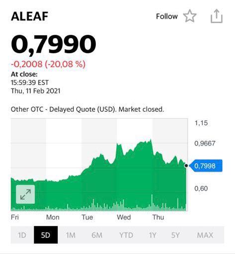 Котировки акций Aleaf