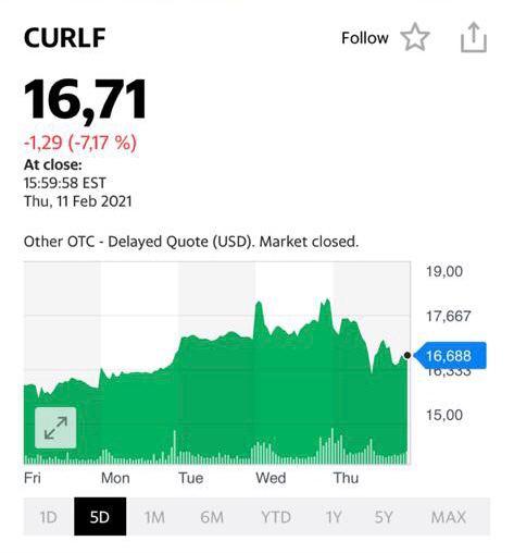 Котировки акций CURLF