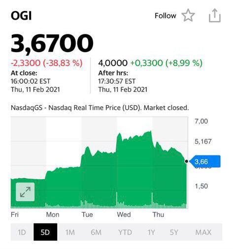 Котировки акций OGI