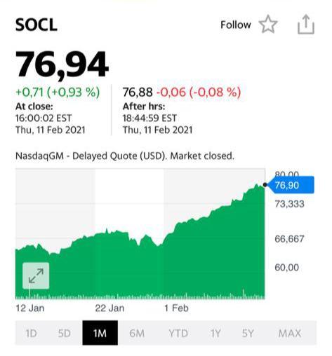 Котировки акций SOCL