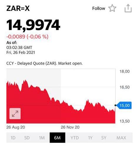 Курс южноафриканский рэнда (ZAR)