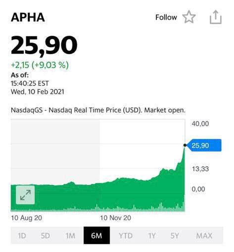 Котировки акций Apha
