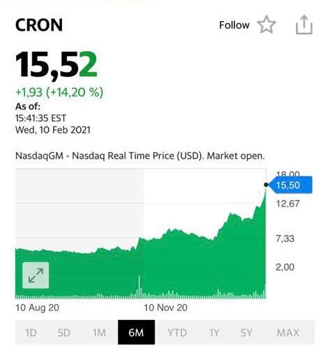 Котировки акций Cron