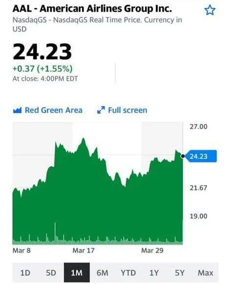 Котировки акций компании - AAL - American Airlines Group Inc.