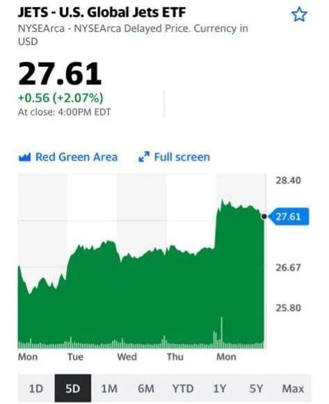 Котировки акций компании - JETS