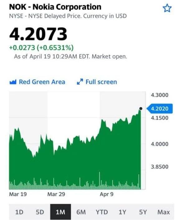 Давно жду от Nokia (NOK US) некоторого роста