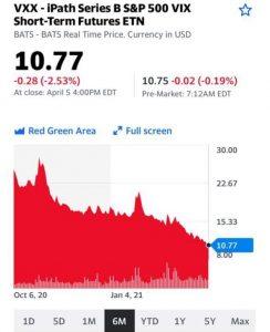 Если начнет расти «индекс страха», подумайте о фиксации прибыли по рискованным сделкам