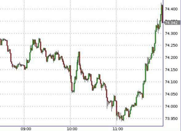 Шорт по доллару