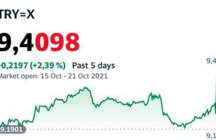Турецкая лира рухнула до исторического минимума после снижения ставки по приказу Эрдогана